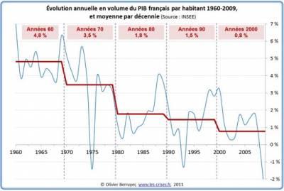 b2ap3_thumbnail_croissance_evolution_pib
