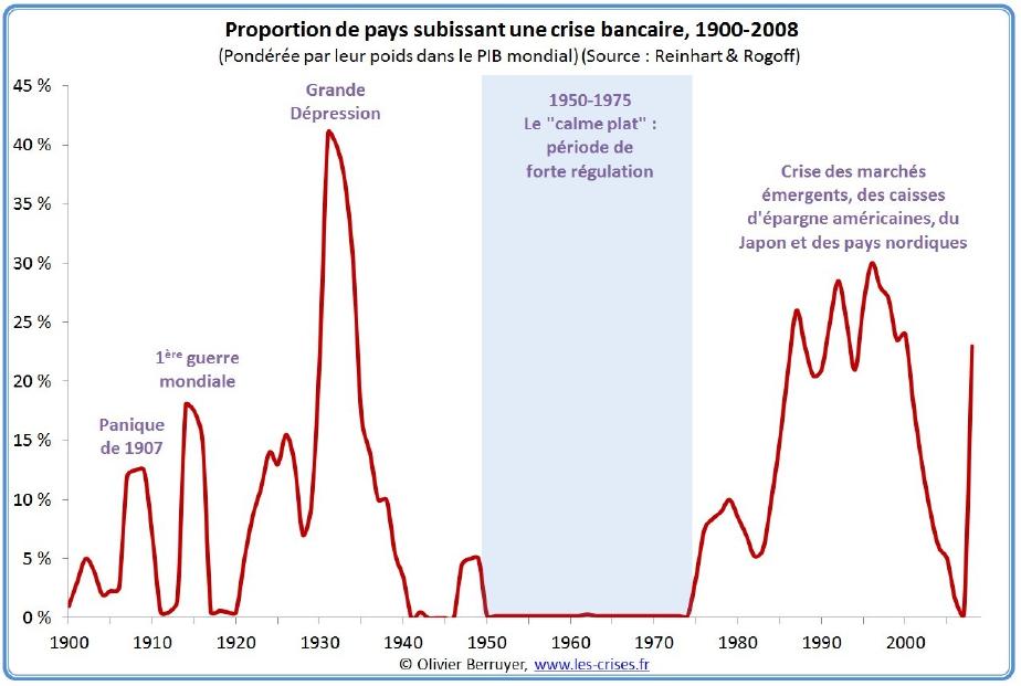 crise_bancaire