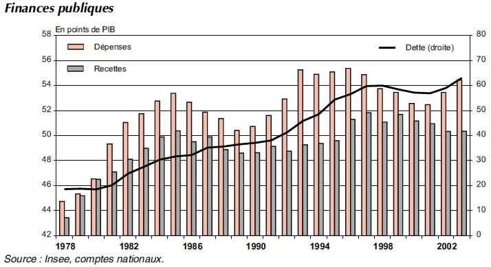 deficit_depuis_1973