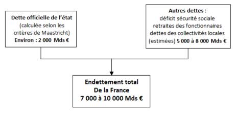 endetement_france