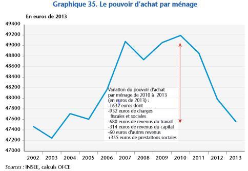 popuvoir_dachat_des_menages