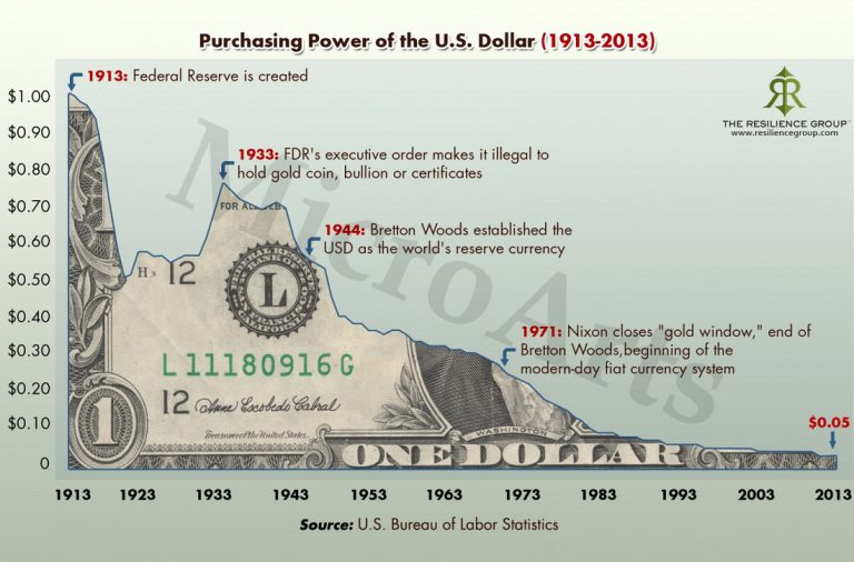 purchasing-power-of-the-us-dollar-1913-to-2013-768x506.jpg